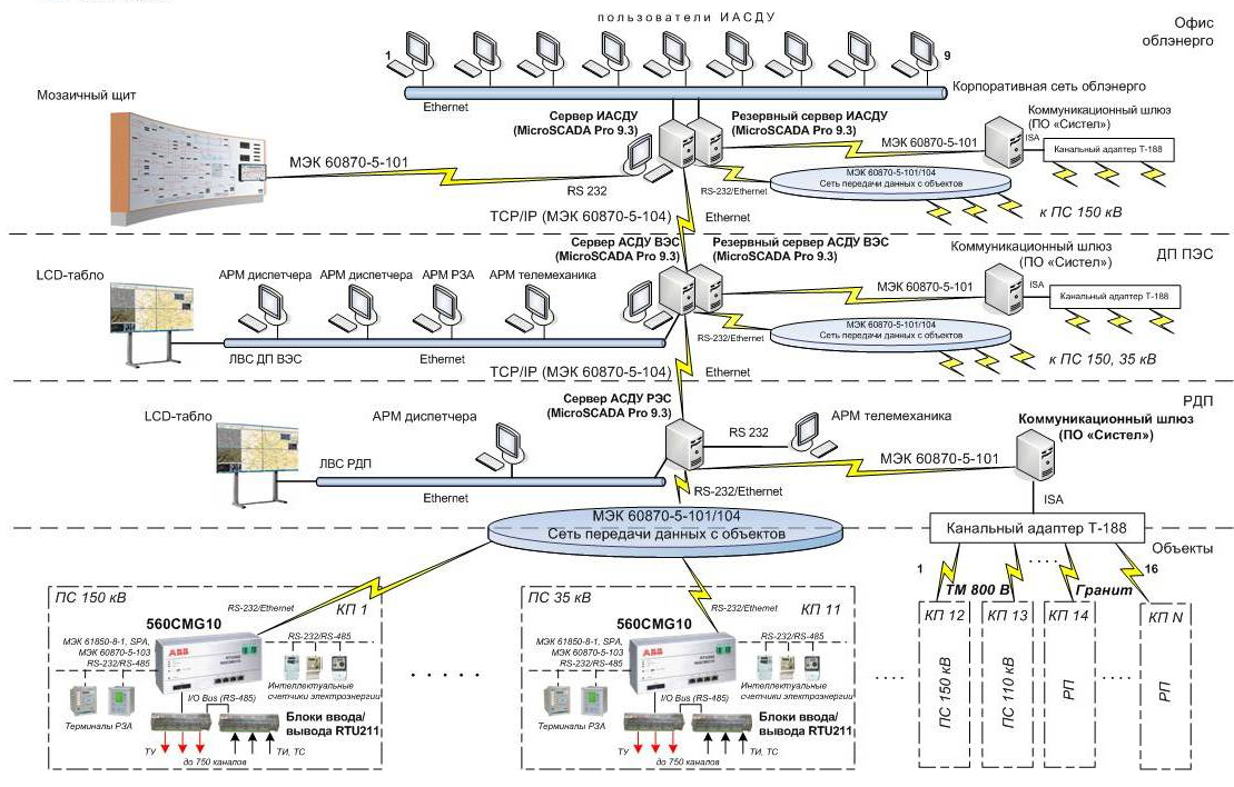 Scada And Remote Control Systems Solution Eknis Ukraine