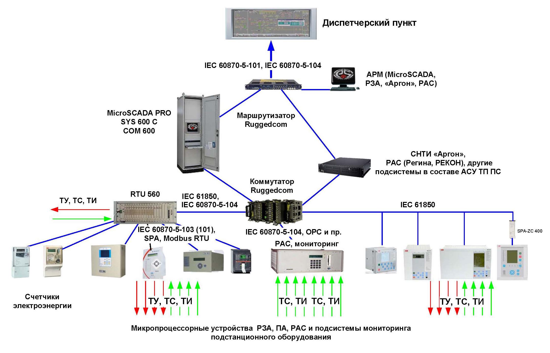 Схема оборудования тп