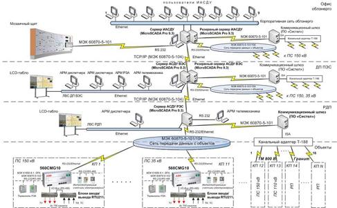 Структурная схема ИАСДУ